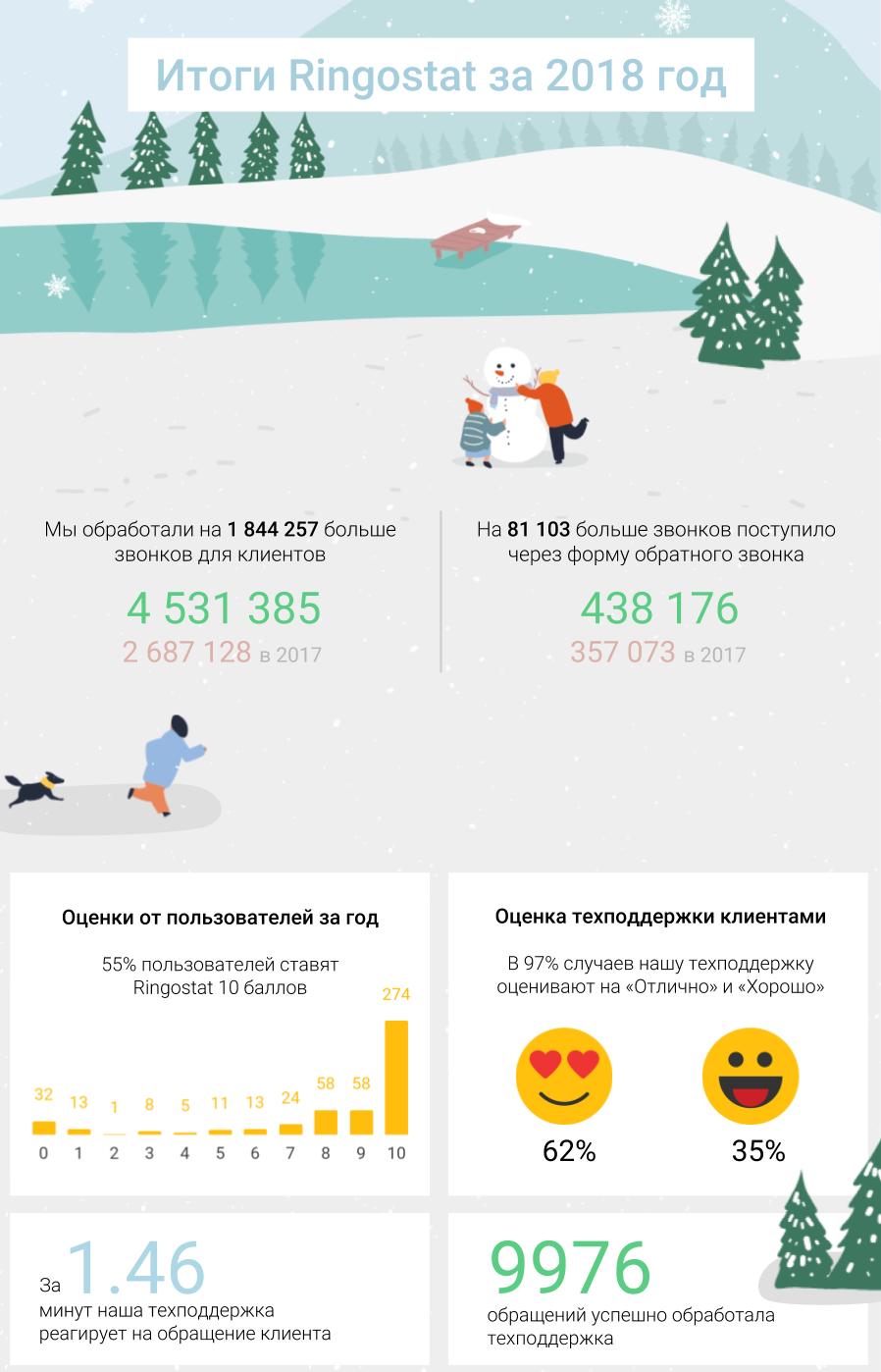 Ringostat в 2018: главные цифры, интеграции и обновления года