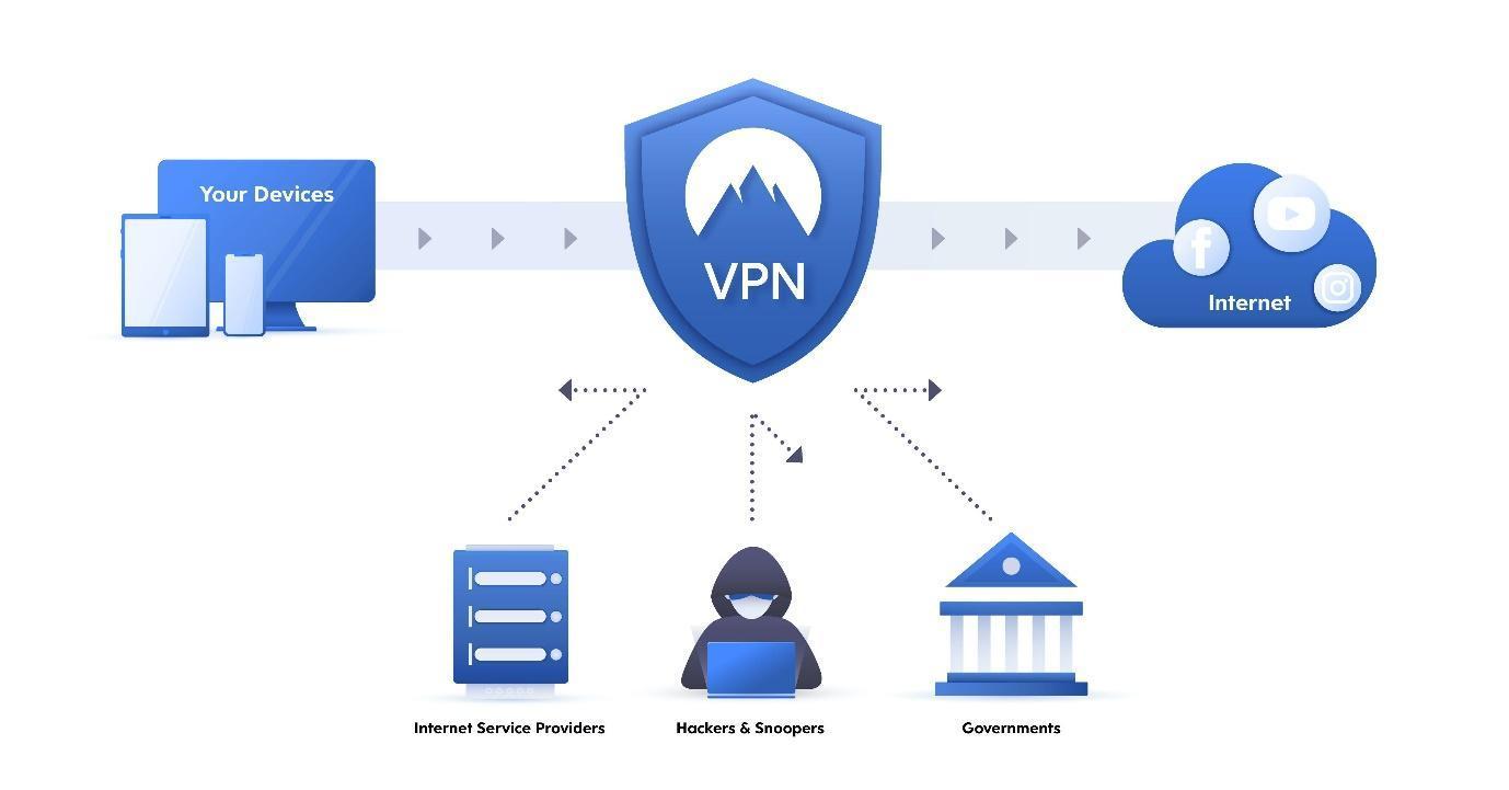Что такое VPN, и зачем он нужен