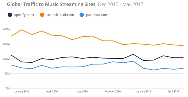 Global Traffic to Music Streaming sites