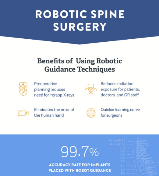 Robotic Spine Surgery Inforgraphic