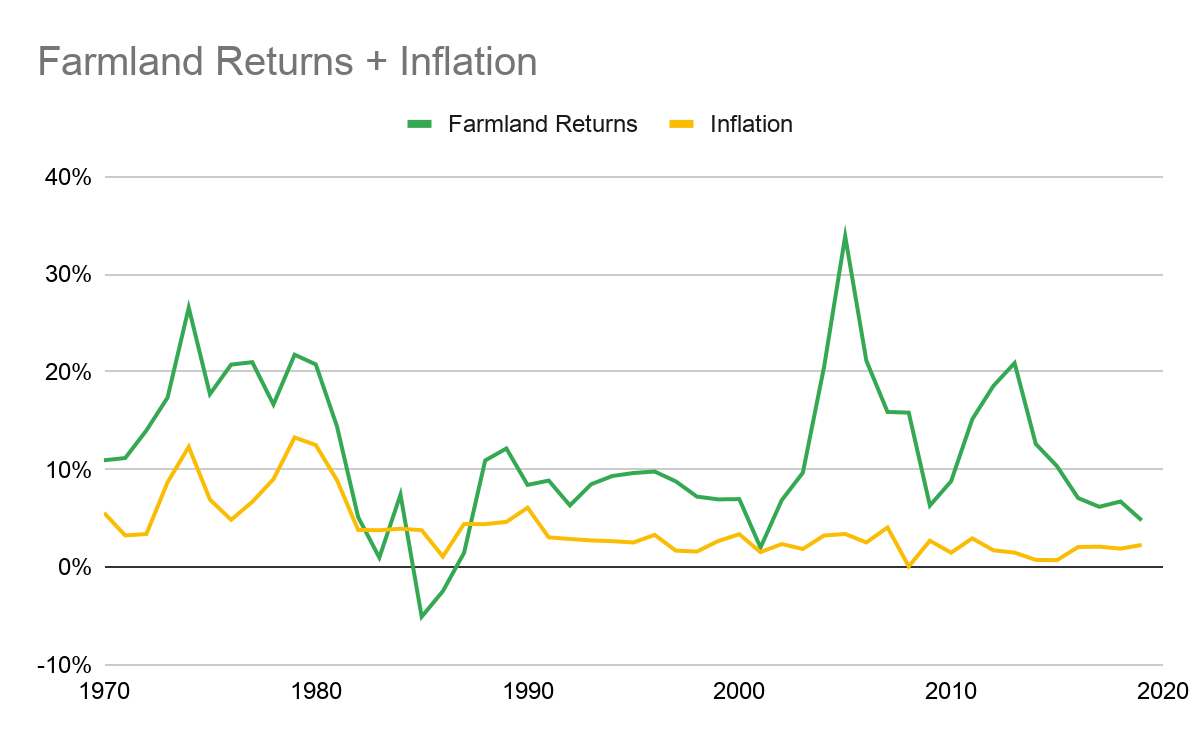 Farmland returns and Inflation correlation from 1970 to 2020