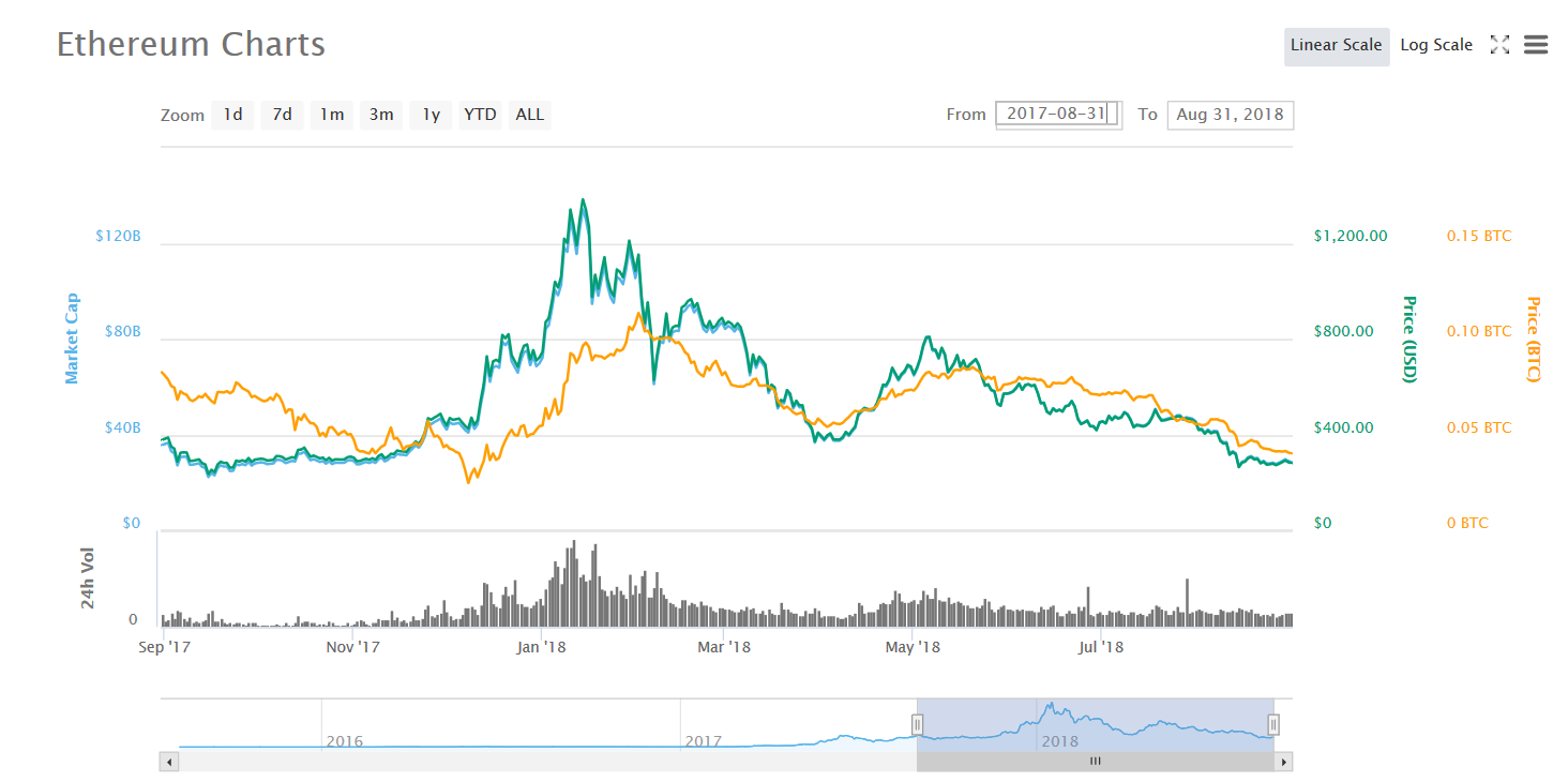 Etherium charts