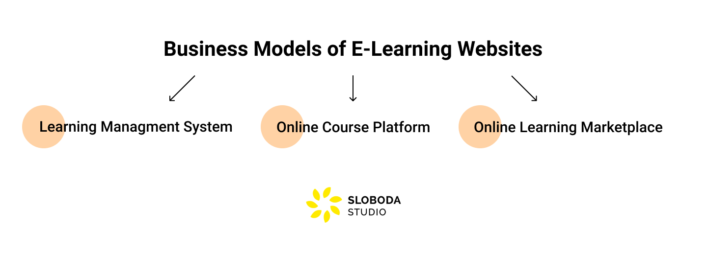 Business Models of E-Learning Websites