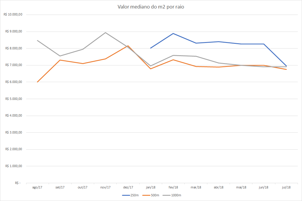 Variação do valor mediano do metro quadrado de salas comerciais, por raio do imóvel. Fonte: API de Índices da Kapputo.