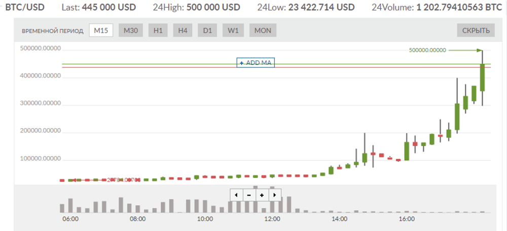Bitcoin Hits $500k on Russian Crypto Exchange After Livecoin Lost Control of Its Servers 2