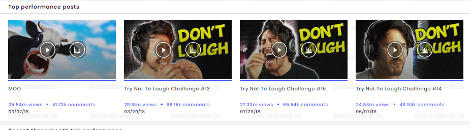 Most Viewed Videos of Markiplier's YouTube channel (Credit to: SocialBook)