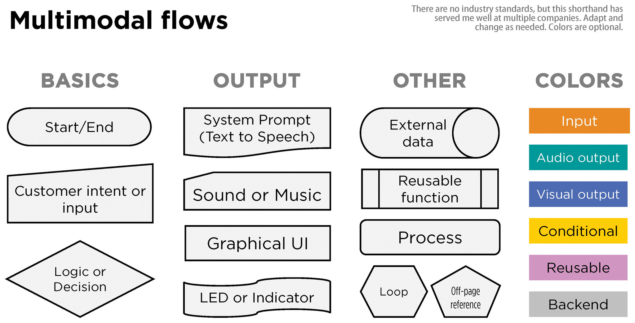 A pattern language for multimodal flow diagrams, adapted from Cheryl Platz's work on Windows Automotive and the Alexa Voice UI design team.