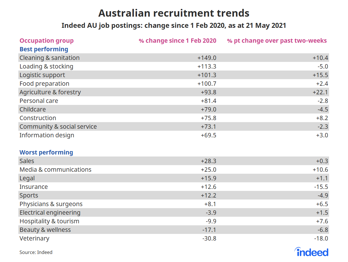Table showing australian recruitment trends by occupation group