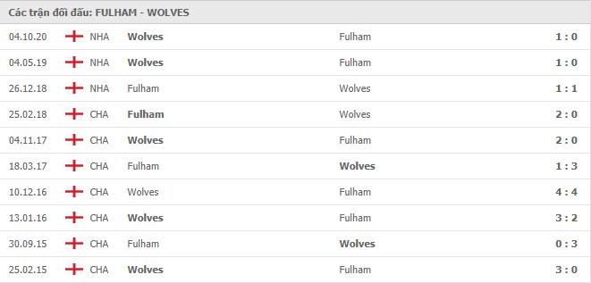 10 cuộc đối đầu gần nhất giữa Fulham vs Wolverhampton