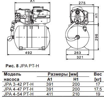 Габариты Grundfos JPA 4-47 PT