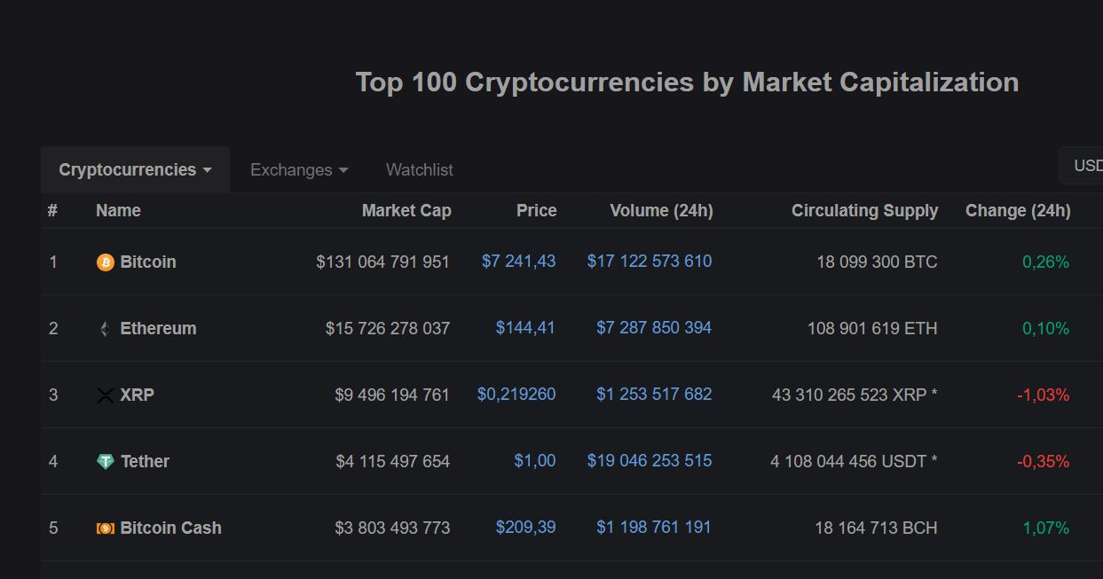 CoinMarketCap homepage shows top 5 cryptos by market capitalization.