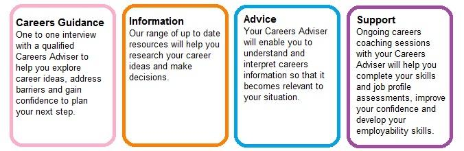 Careers service offer