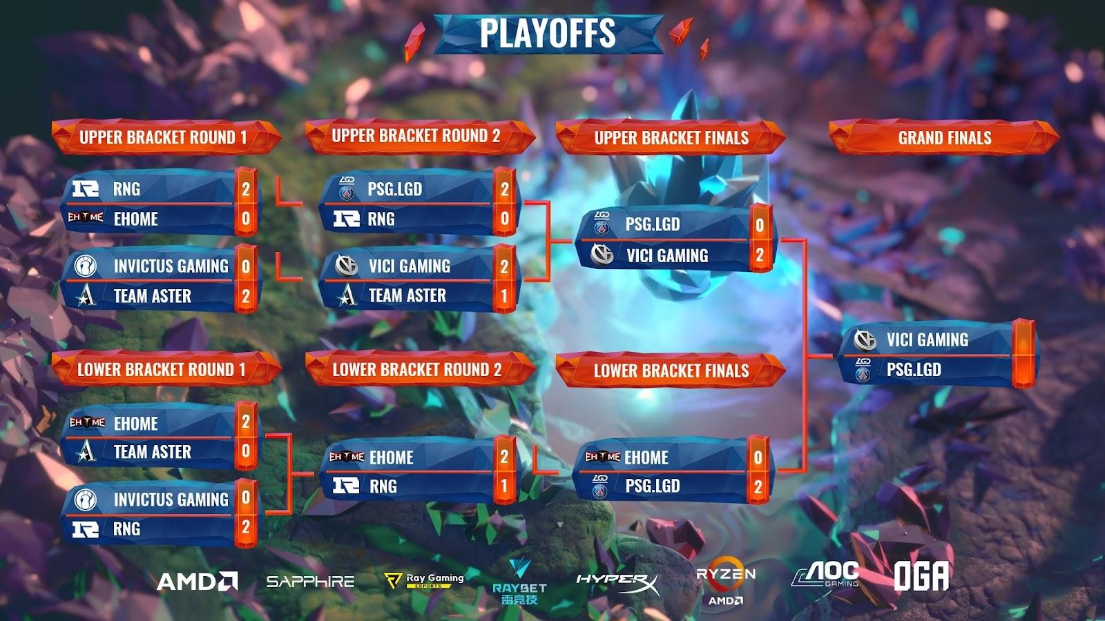 ViCi Gaming Juarai OGA Dota PIT 2020: China!