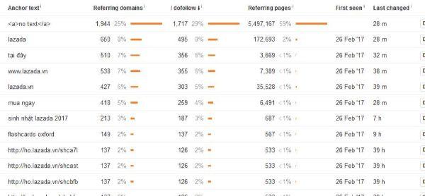 Tỉ lệ phần trăm link title thương hiệu Lazada.vn