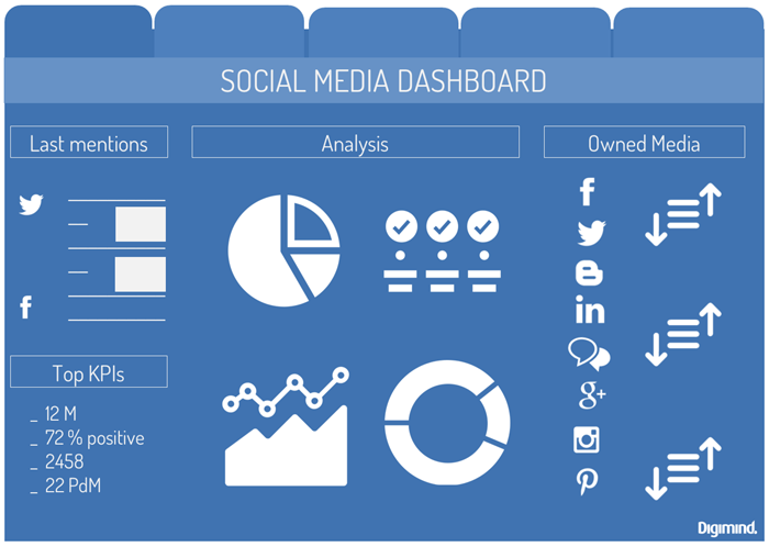 Crea tu propio Social Media Dashboard