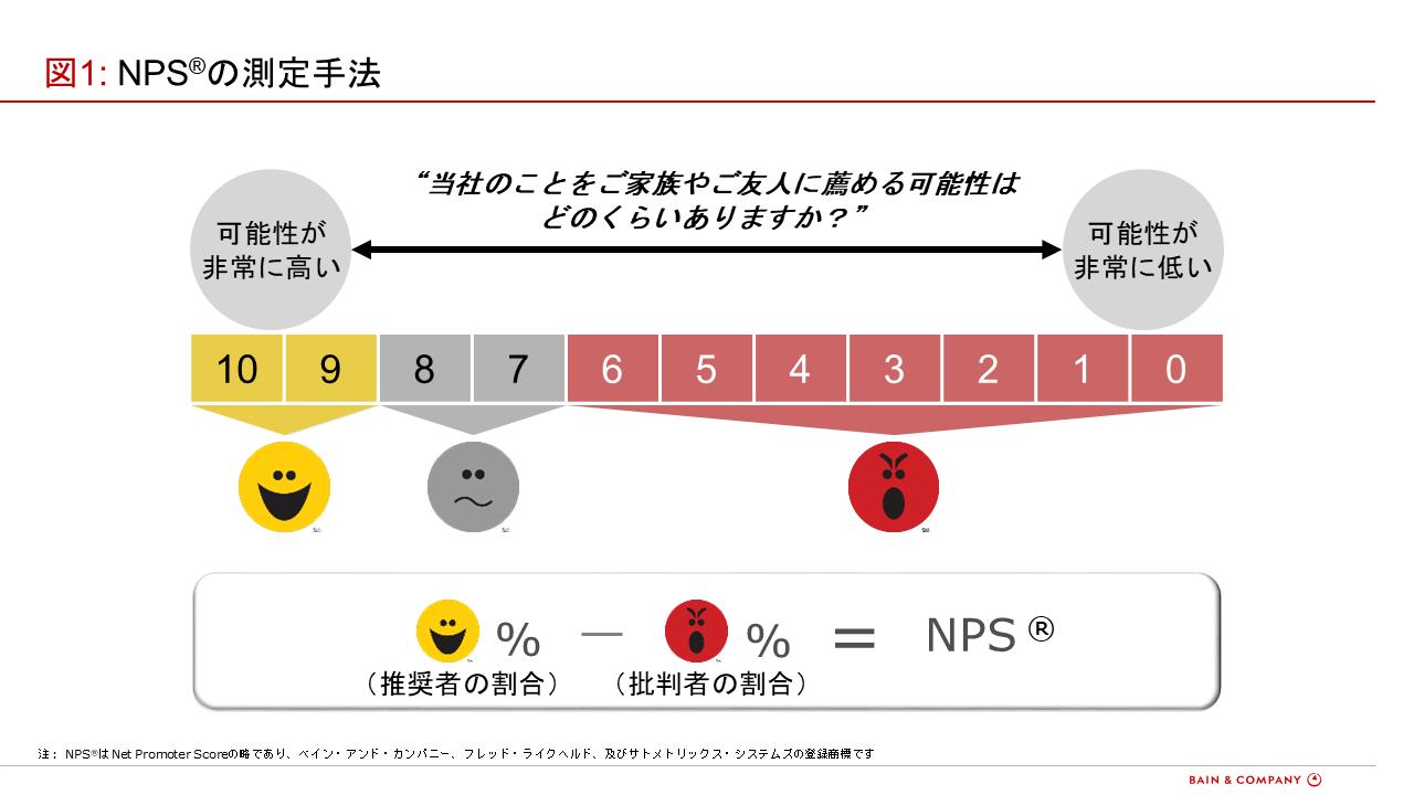 業績に直結する指標であるNPSとは?自社プロダクトにどう影響する?_測定手法