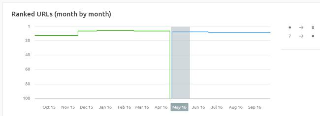 график трафика после сокращения описаний
