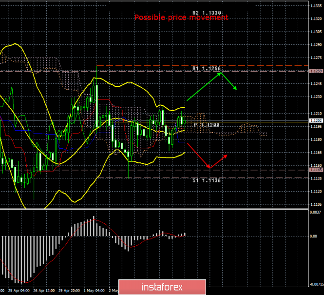 EUR/USD. May 8th. Results of the day. The market is calm despite fears of a trade war between the US and the EU