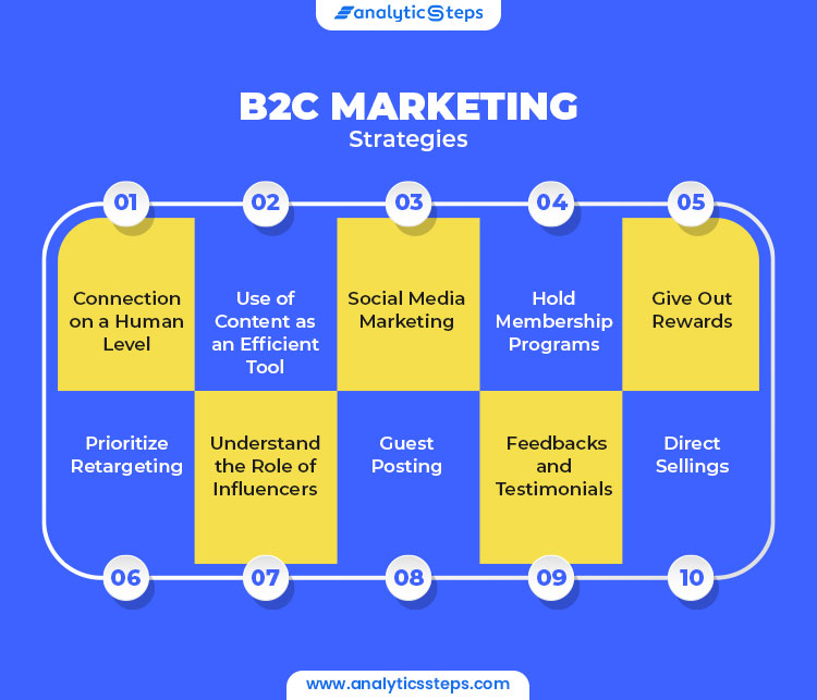 Image showing B2C Marketing Strategies 1. Connection on a Human Level 2. Use of Content as an Efficient Tool 3. Social Media Marketing 4. Hold Membership Programs 5. Give Out Rewards 6. Prioritize Retargeting 7. Understand the Role of Influencers 8. Guest Posting 9. Feedbacks and Testimonials 10. Direct Selling