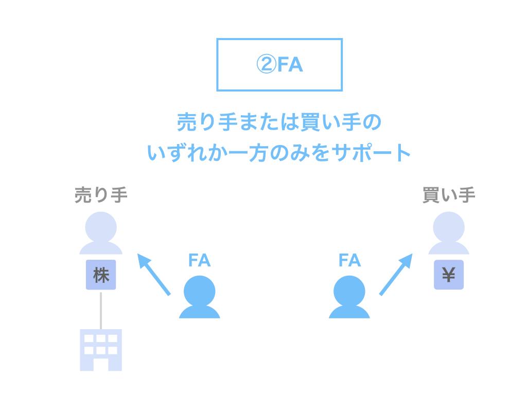 FAの立場・役割