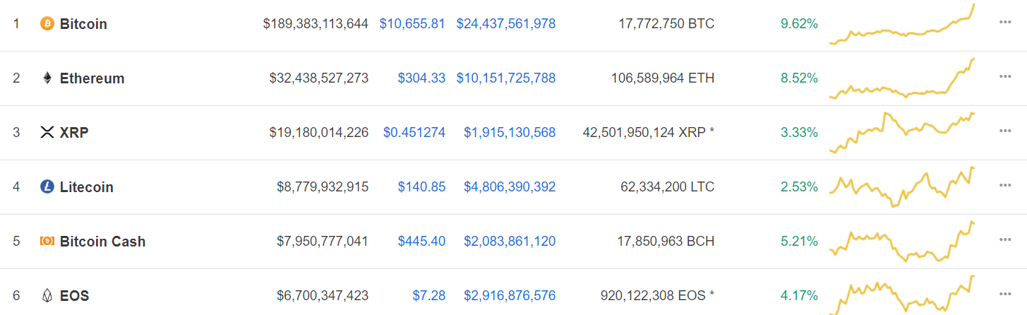 Bitcoin Price Breaks