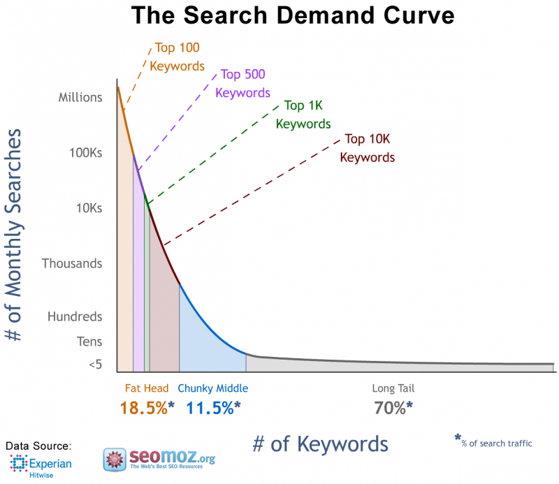 Screenshot of the search curve showing search volume depending on the keyword length