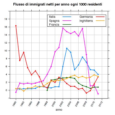 gGTWlHKlXmn5fyDnZ99e0Rfx22Bw95vyGgzigHtdLZ0AQ6 rybtbJ3 Qt Z3z9ADXQ3hdKQyc6RXpHGBJw1bARqXIbvX5ftcoOCgZmcsLg7FZUy0 vB5gWH3mA - Immigrazione e crescita economica: l'Italia è lo zimbello d'Europa