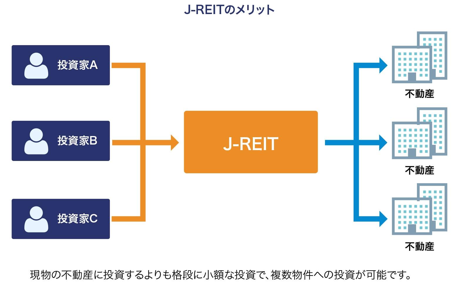 J-REIT
