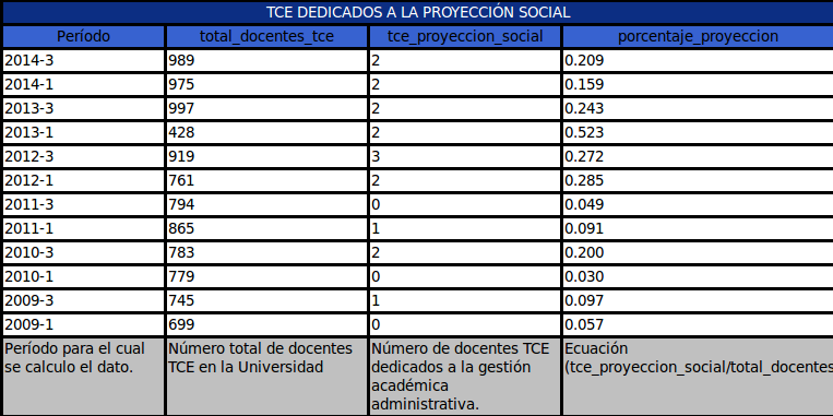 tce_proyeccion.png