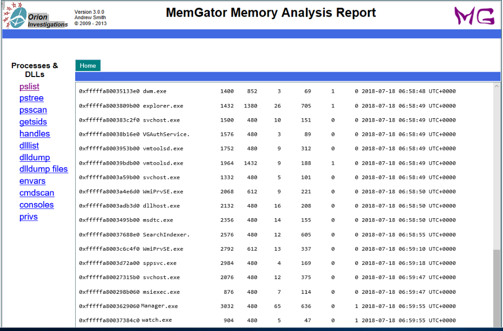 The process preview of the physical memory dump analysis with MemGator for Windows 7 x64