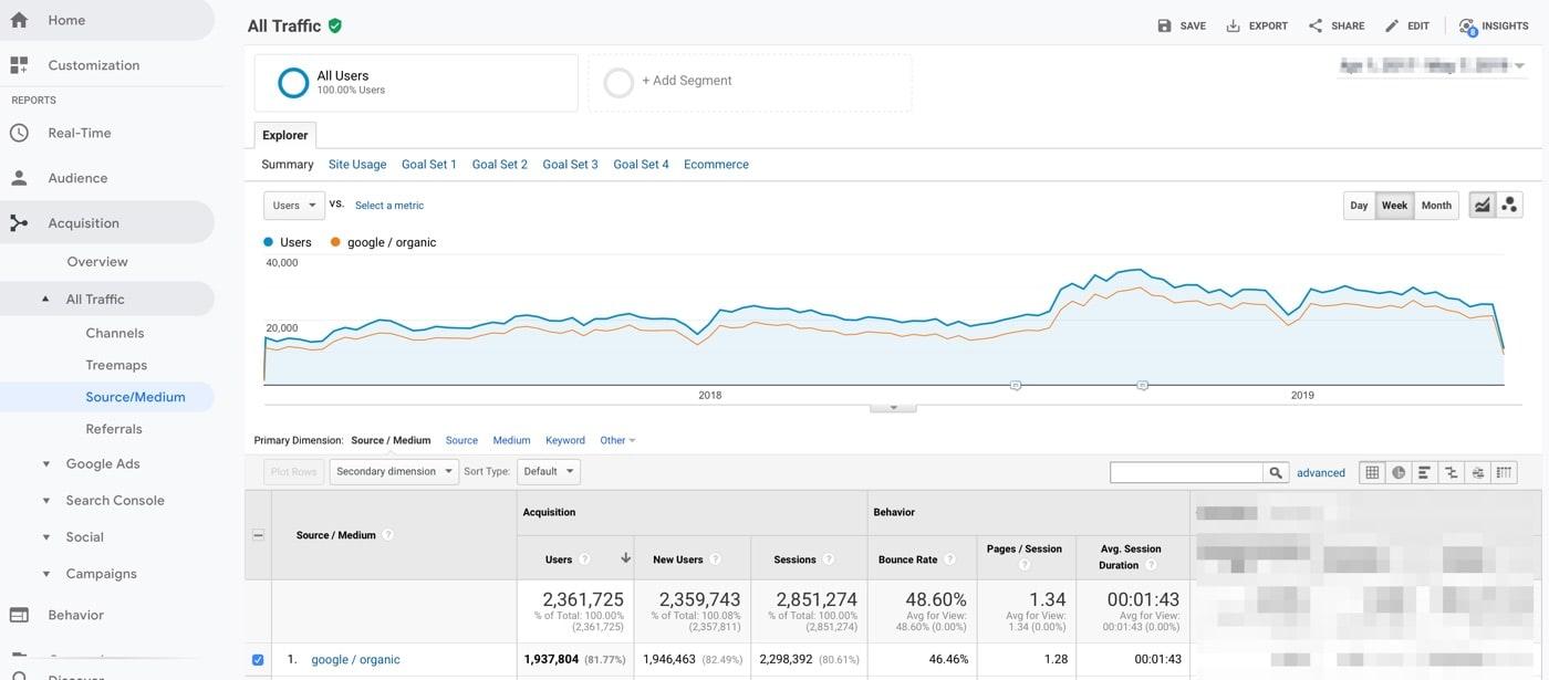 รายงานปริมาณการใช้สารอินทรีย์ใน Google Analytics
