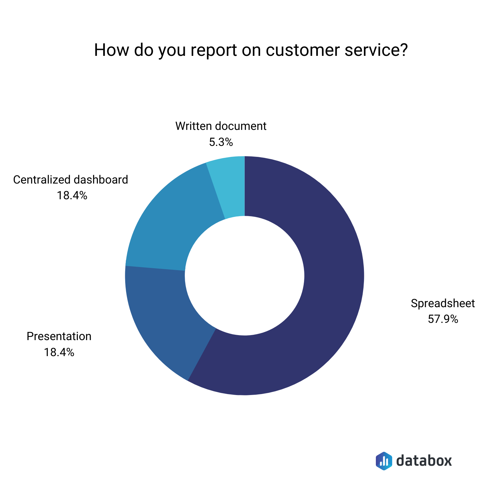 how do you report on customer service