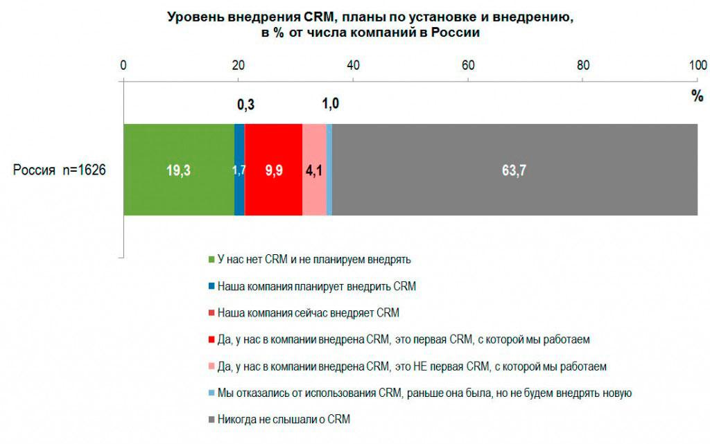 Уровень внедрения CRM-систем в России