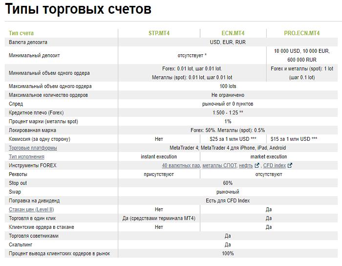GKFX: обзор брокера и отзывы экспертов