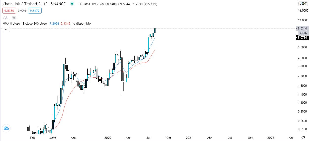 Análisis gráfico semanal LINK vs USDT. Fuente : TradingView.