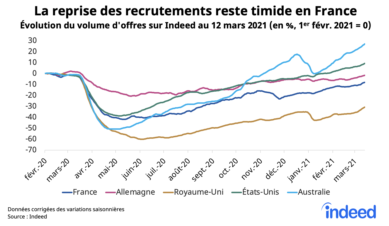 La reprise des recrutements reste timide en France