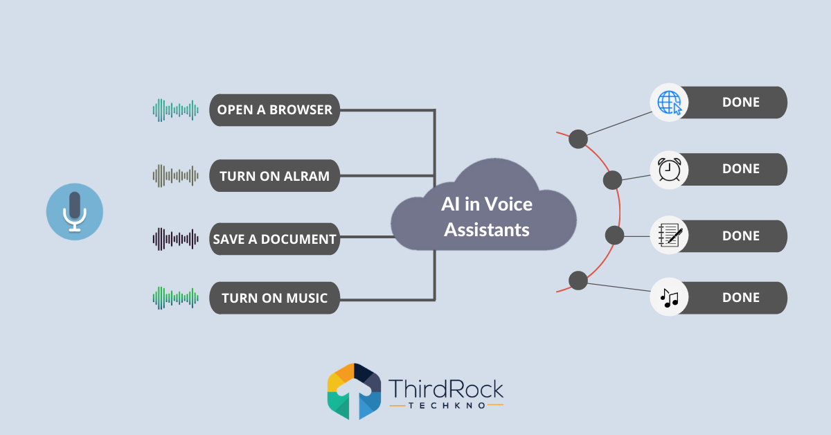 AI in Voice Assistants