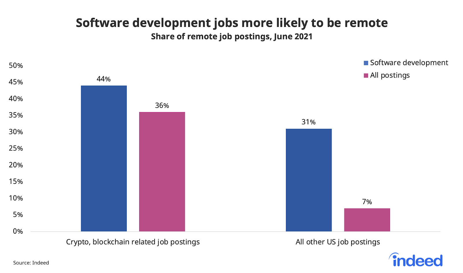 """Bar chart titled """"Software development jobs more likely to be remote."""""""