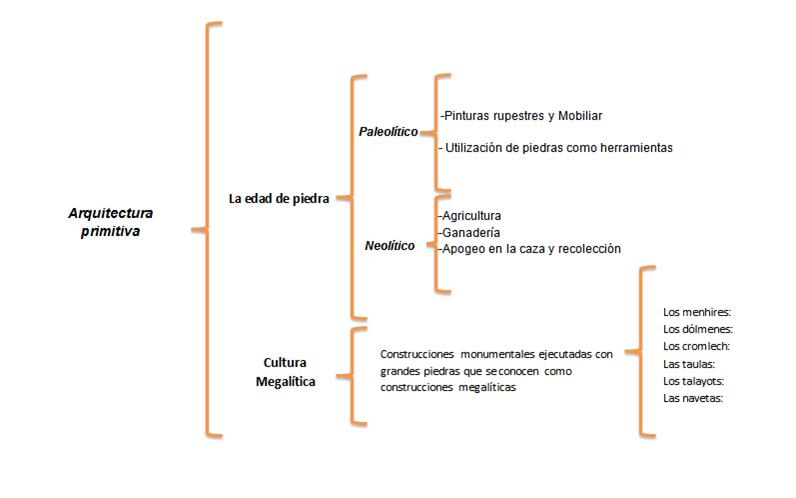 Cuadro Sin Ptico De La Arquitectura Primitiva