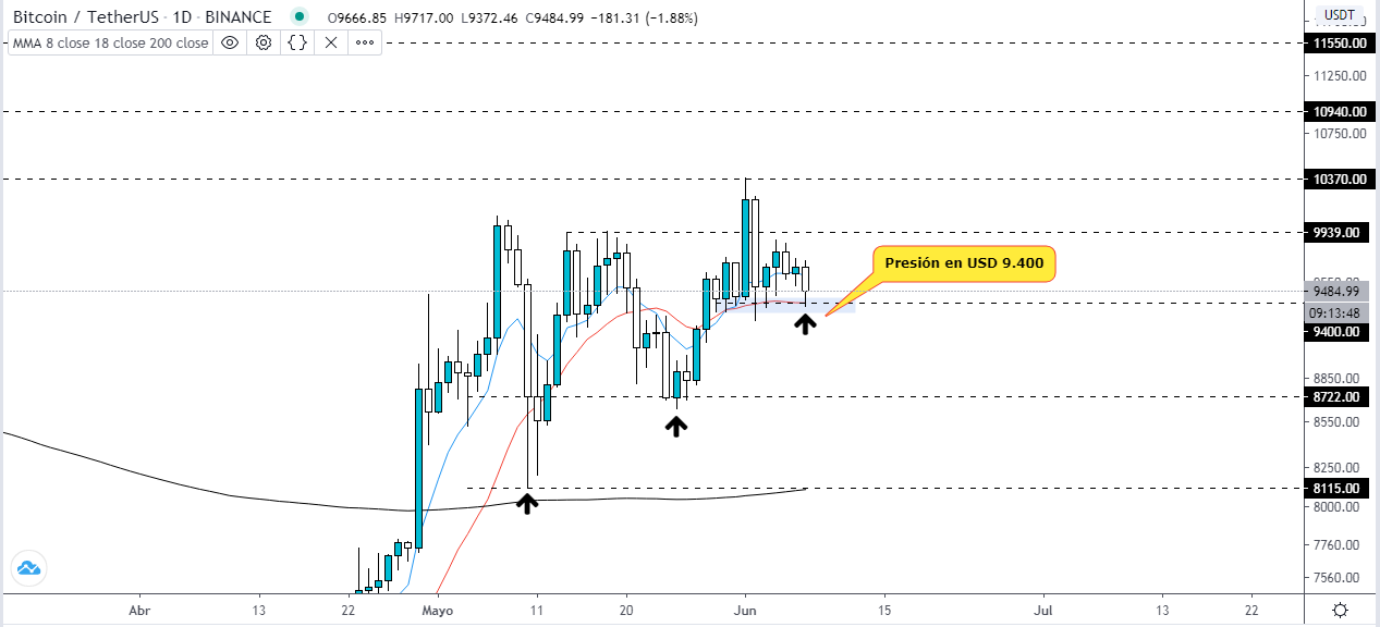 , 5 key points in the price of Bitcoin, Forex-News, Forex-News