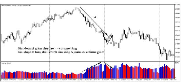 Cách sử dụng volume trong thị trường Forex