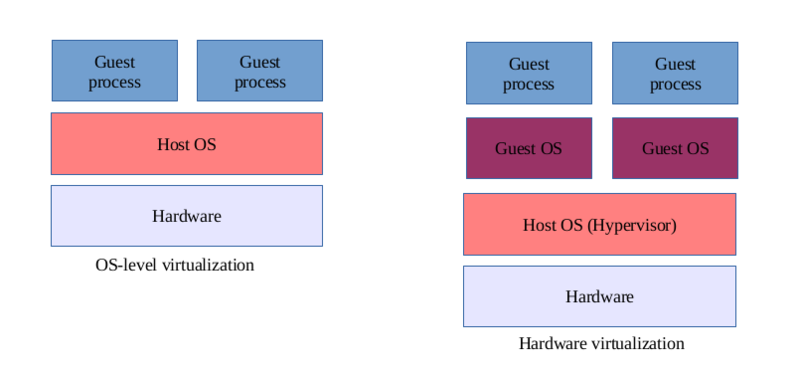File:OS vs Hardware virtualization.png
