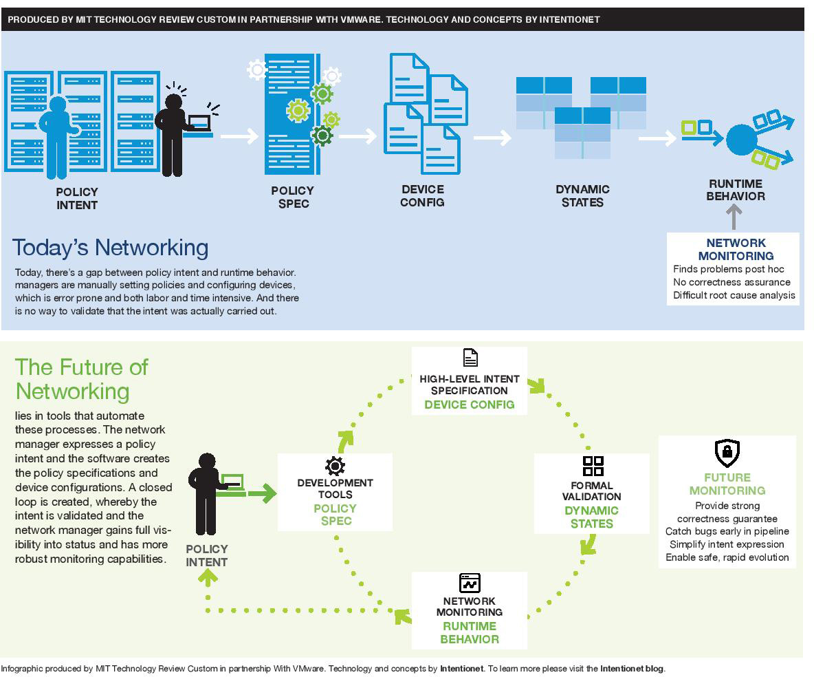A diagram that displays todays networking compared to networking in the future