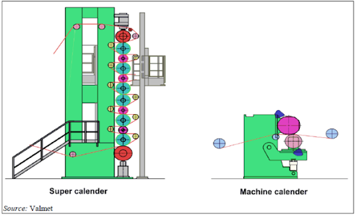 super calender machine for glassine
