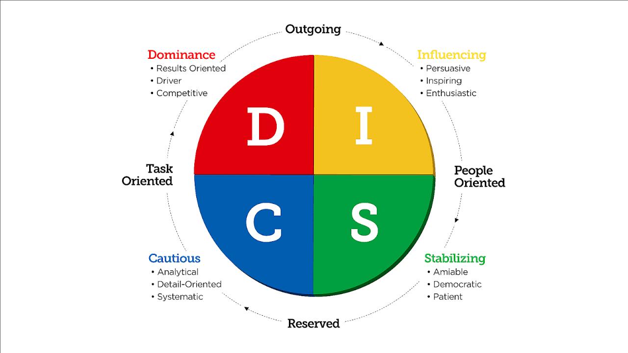 hướng dẫn làm test DISC cho doanh nghiệp
