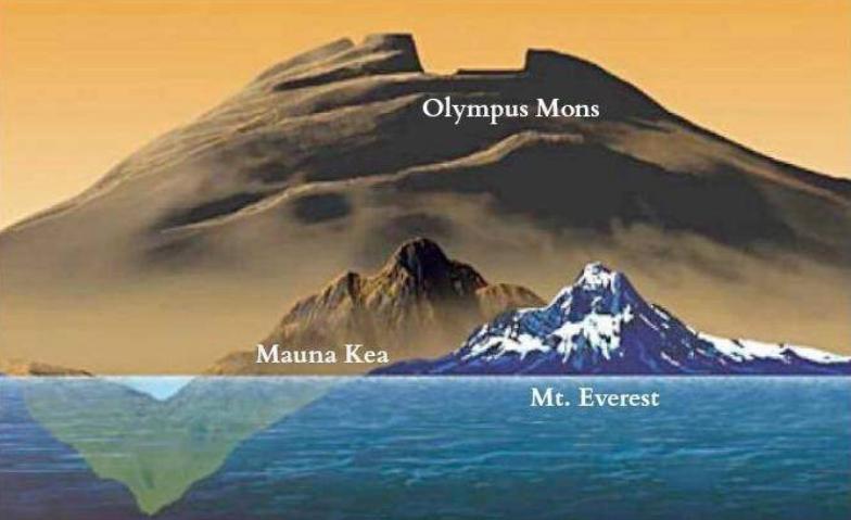 Mars Places