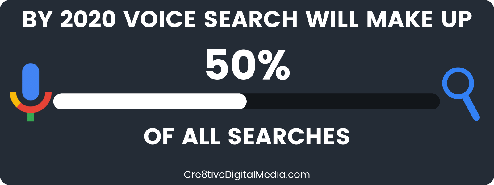 Percent of all searches as voice search in 2020