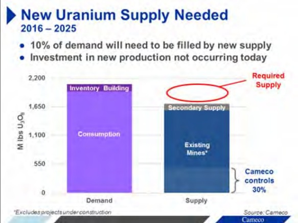 Cameco_Uranium_Supply.png