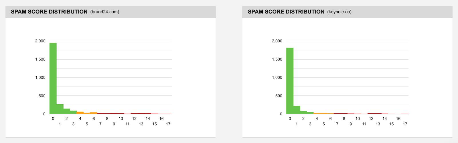 backlink checker spam score