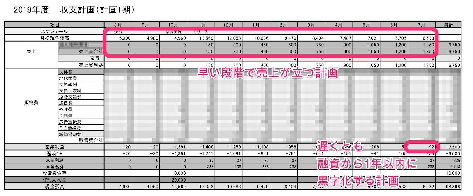 事業計画書収支計画表サンプル図